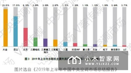 """大金2019年度""""世界品牌500强""""排行榜揭晓"""